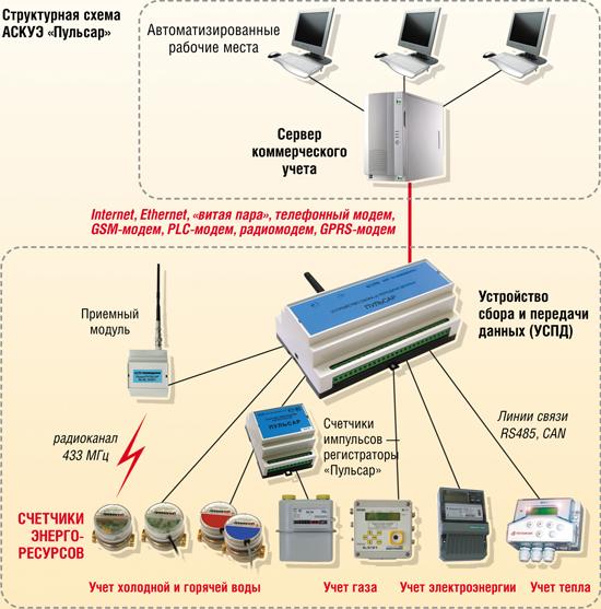 """Измерительная автоматизированная система контроля и учета энергоресурсов (ИАСКУЭ) """"Пульсар"""""""